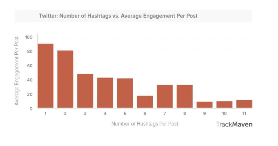 Facebook ve Twitter'da Doğru Hashtag Kullanımı-1