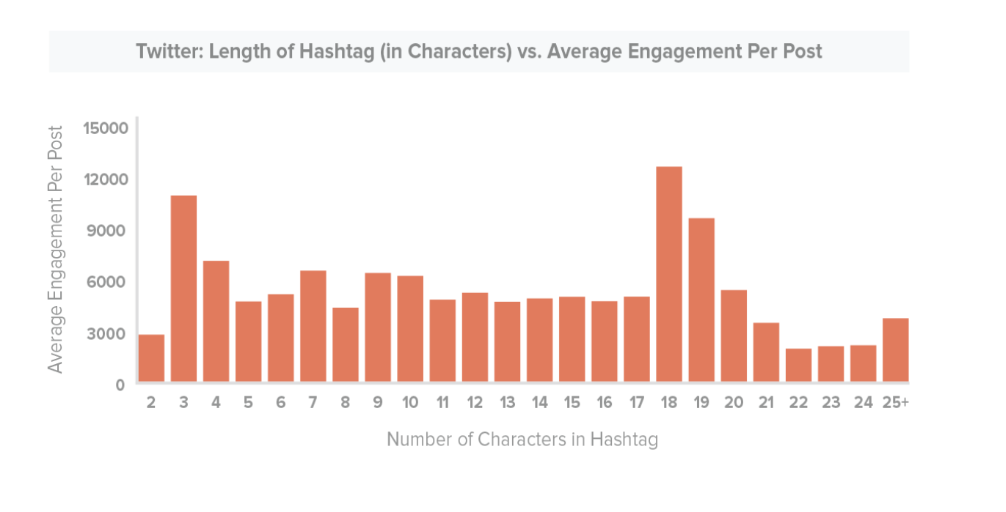 Facebook ve Twitter'da Doğru Hashtag Kullanımı-2