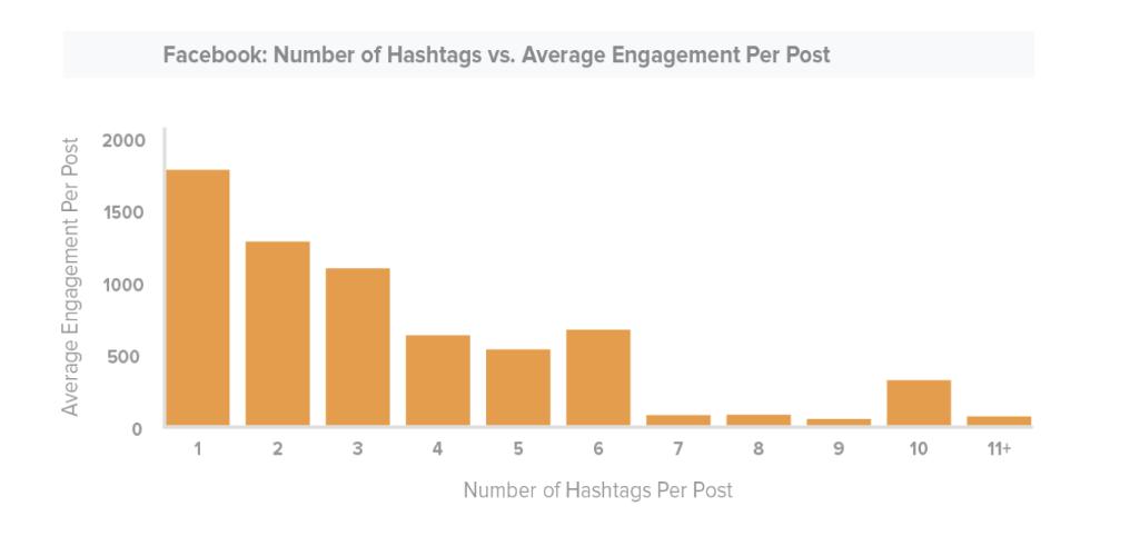 Facebook ve Twitter'da Doğru Hashtag Kullanımı-3