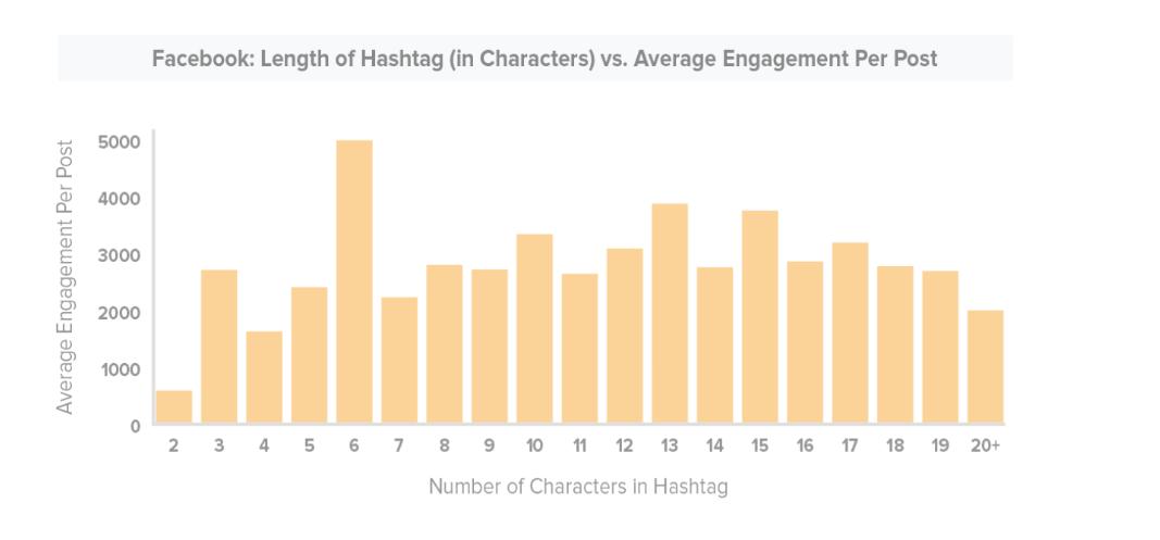 Facebook ve Twitter'da Doğru Hashtag Kullanımı-5