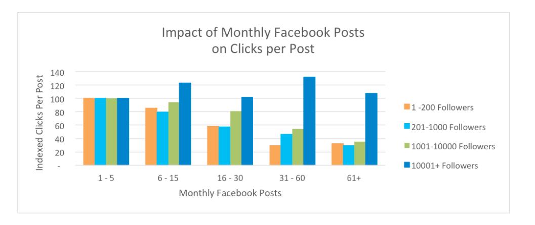 Facebook'ta Günlük Paylaşım Sayısı Ne Olmalı