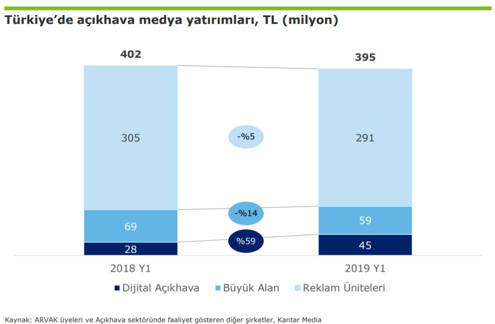 2019 Türkiye Açık Hava Reklam Yatırımları İstatistikleri - İlk 6 Ay