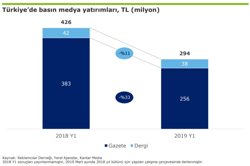 2019 Türkiye Basın Yatırımları İstatistikleri - İlk 6 Ay