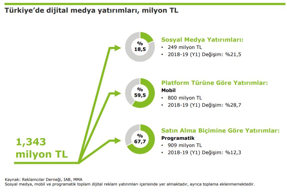 2019 Türkiye Dijital Reklam Harcamaları İstatistikleri 2 - İlk 6 Ay