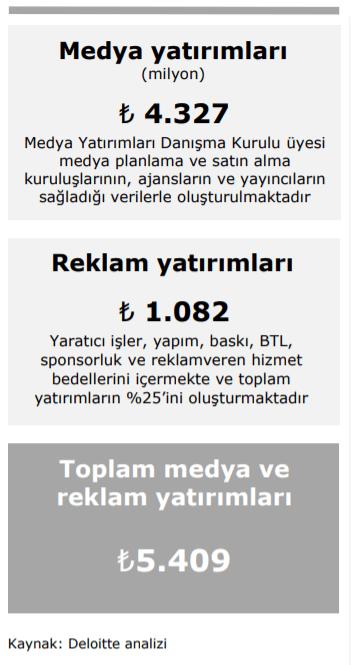 2019 Türkiye Medya ve Reklam Yatırımları - İlk 6 Ay