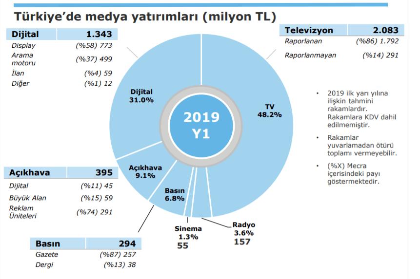 2019 Türkiye Medya ve Reklam Yatırımları - Mecra Dağılımı