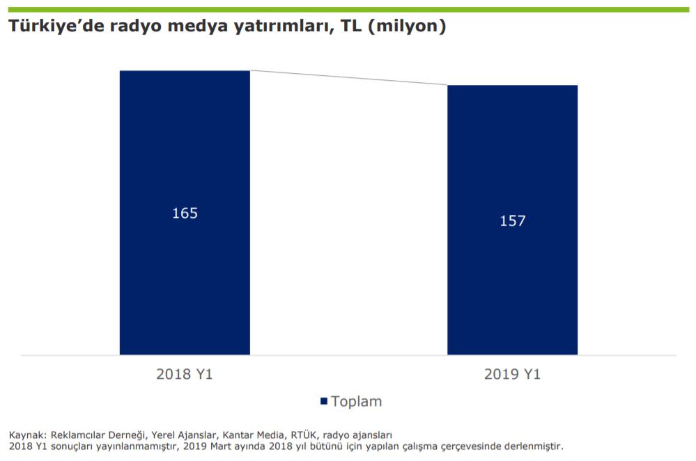 2019 Türkiye Radyo Reklam Yatırımları İstatistikleri - İlk 6 Ay