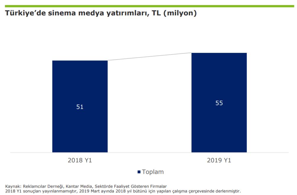 2019 Türkiye Sinema Reklam Harcamaları İstatistikleri - İlk 6 Ay