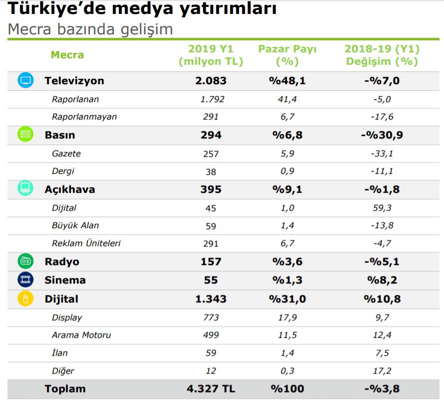 2019 Türkiye Tüm Reklam Harcamaları İstatistikleri - İlk 6 Ay