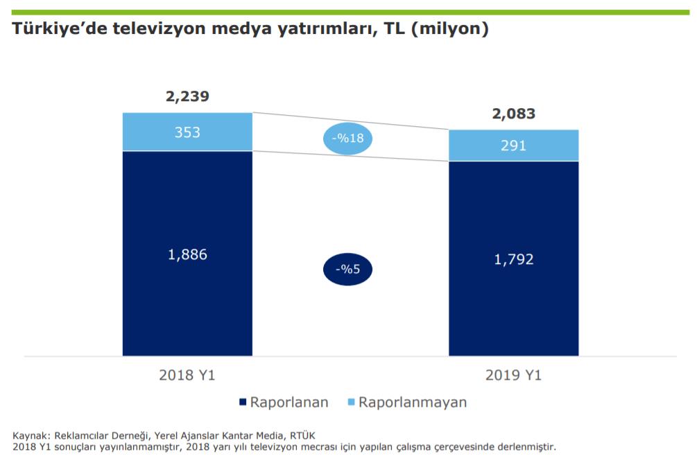 2019 Türkiye Televizyon Yatırımları İstatistikleri - İlk 6 Ay