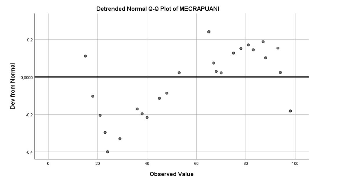SPSS İle Veri Analizi - Normal Dağılım Testi - Arındırılmış Q-Q Testi