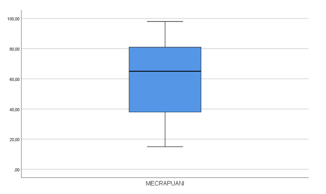 SPSS İle Veri Analizi - Normal Dağılım Testi - Box Plot Grafiği