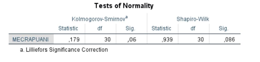 SPSS İle Veri Analizi - Normal Dağılım Testi Kolmogorov-Smirnov Testi