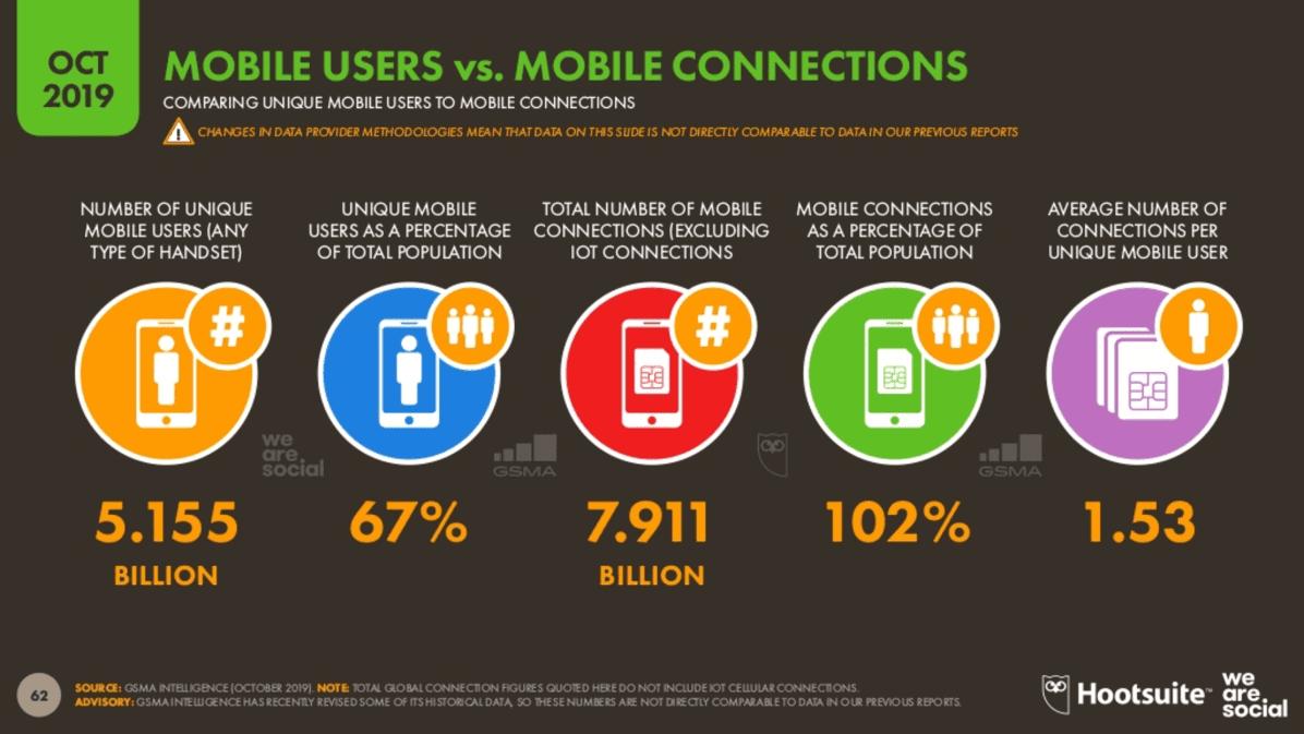 2019 4.Çeyrek Dünya Mobil Kullanım İstatistikleri