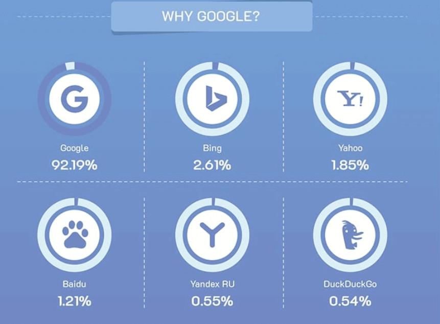 Google İçin SEO Optimizasyonu