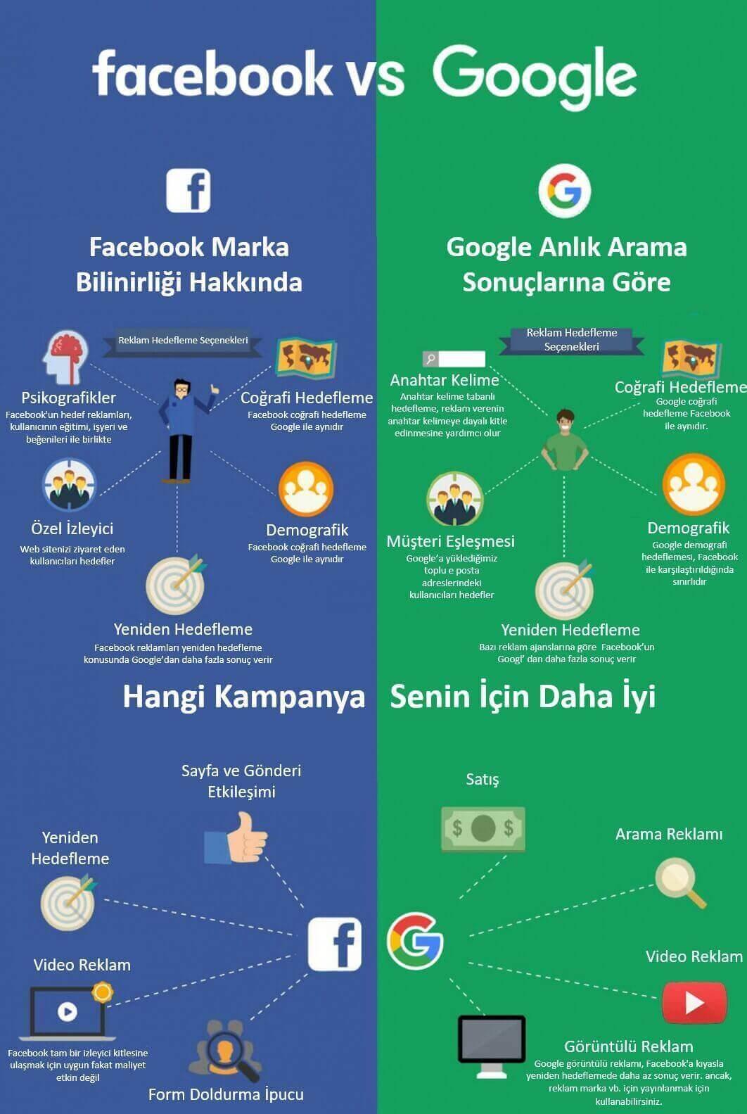 Hangisi Size Daha Uygun Google Ads mi Facebook Reklamları mı