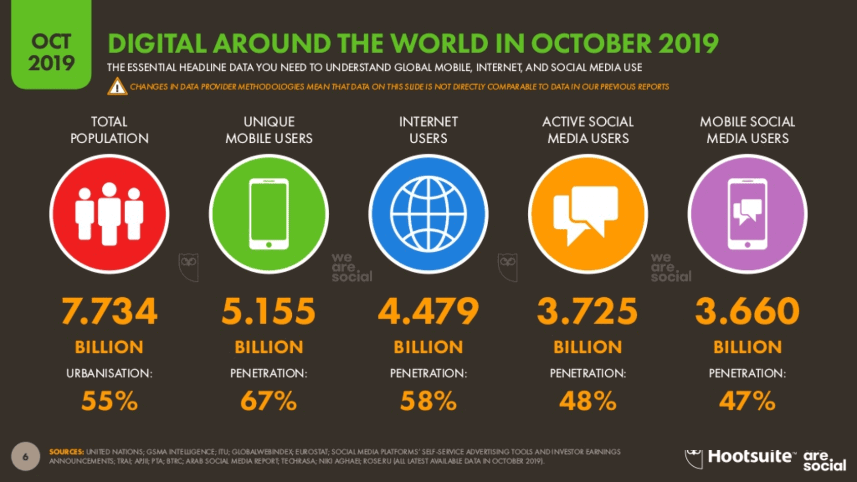 We Are Social 2019 4.Çeyrek Dünya İnternet, Sosyal Medya ve Mobil Kullanım İstatistikleri