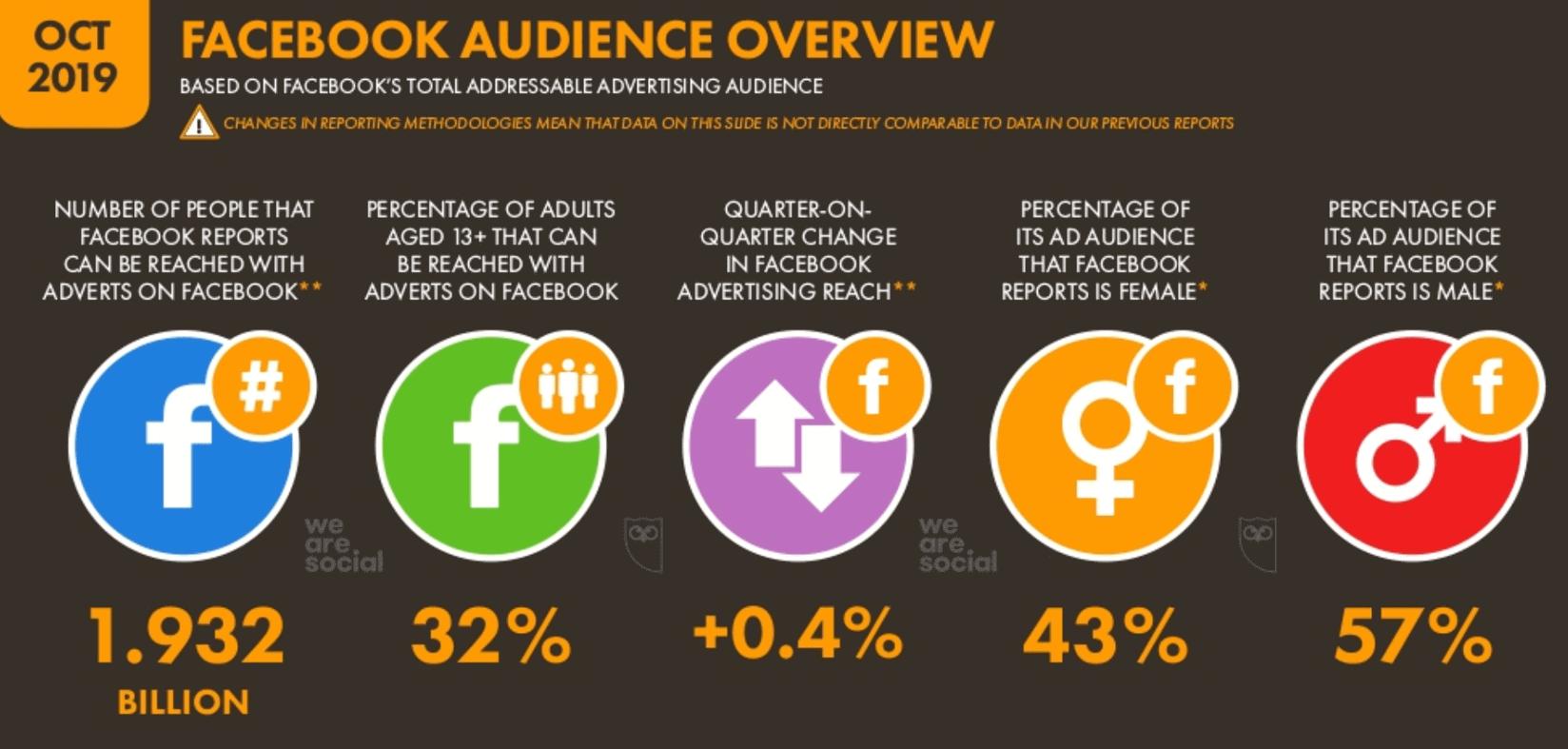 We Are Social 2019 4.Çeyrek Dünya Facebook Kullanıcı İstatistikleri