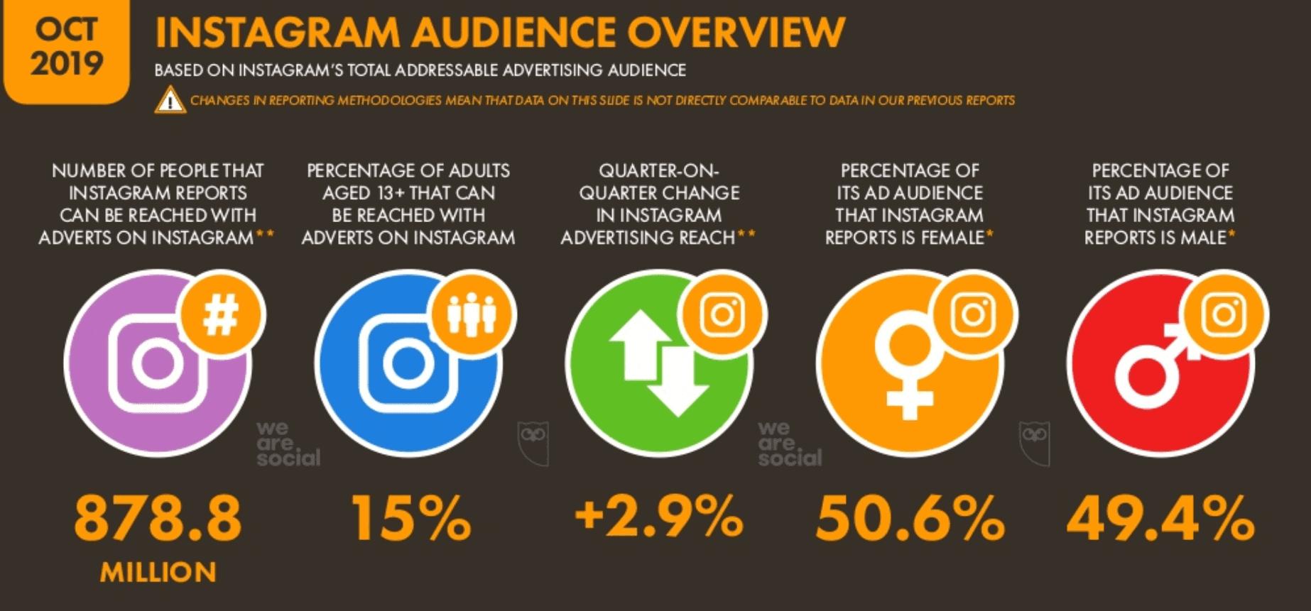 We Are Social 2019 4.Çeyrek Dünya Instagram Kullanıcı İstatistikleri