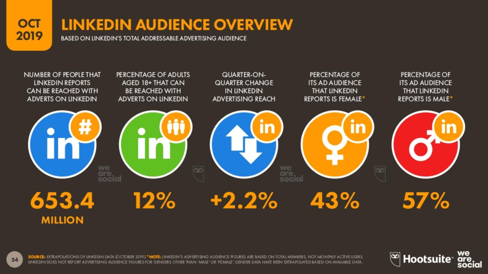 We Are Social 2019 4.Çeyrek Dünya LinkedIn Kullanıcı İstatistikleri