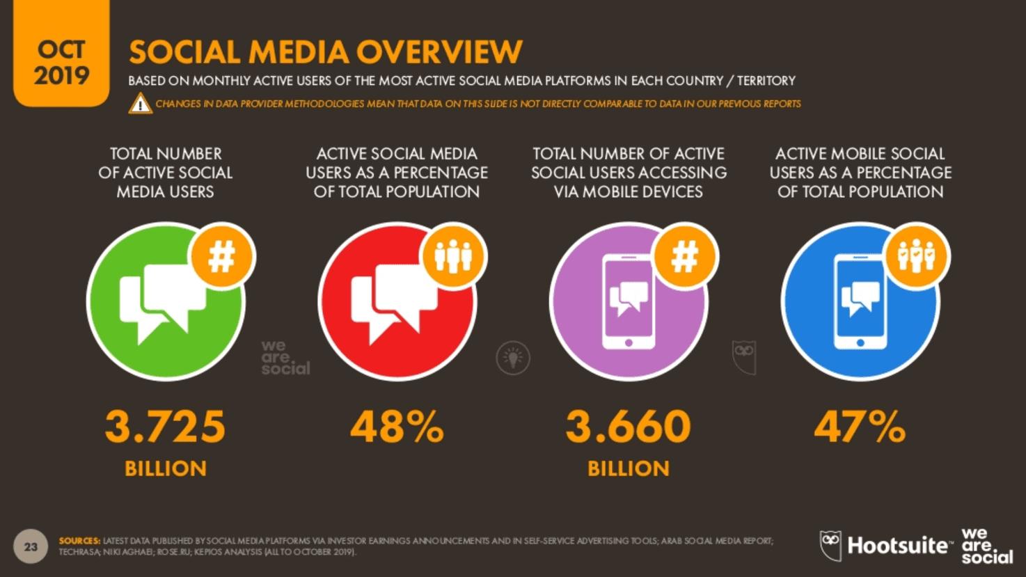 We Are Social 2019 4.Çeyrek Dünya Sosyal Medya İstatistikleri