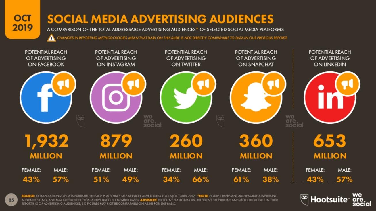 We Are Social 2019 4.Çeyrek Dünya Sosyal Medya Kullanıcı Sayıları