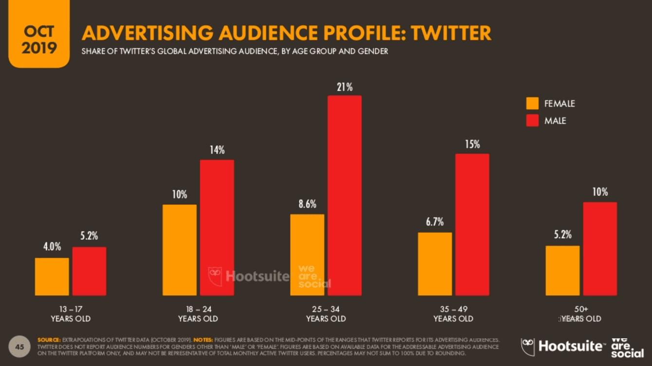 We Are Social 2019 4.Çeyrek Dünya Twitter Kullanıcı Yaş Dağılımları