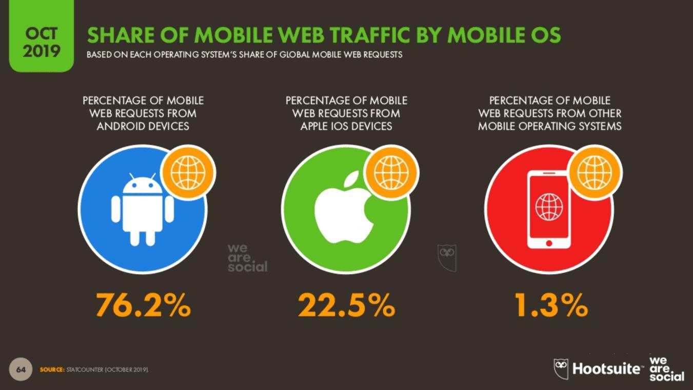 We Are Social 2019 4.Çeyrek Dünya Web Trafiğinin Mobil Dağılımı
