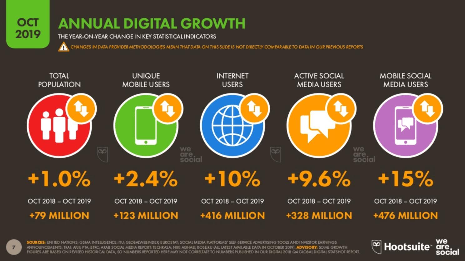 We Are Social 2019 4.Çeyrek Dünyada İnternet Kullanım İstatistikleri