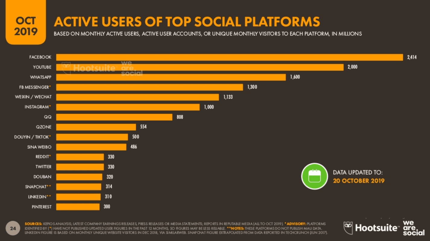 We Are Social 2019 4.Çeyrek Dünyada En Çok Kullanılan Sosyal Medya Platformları