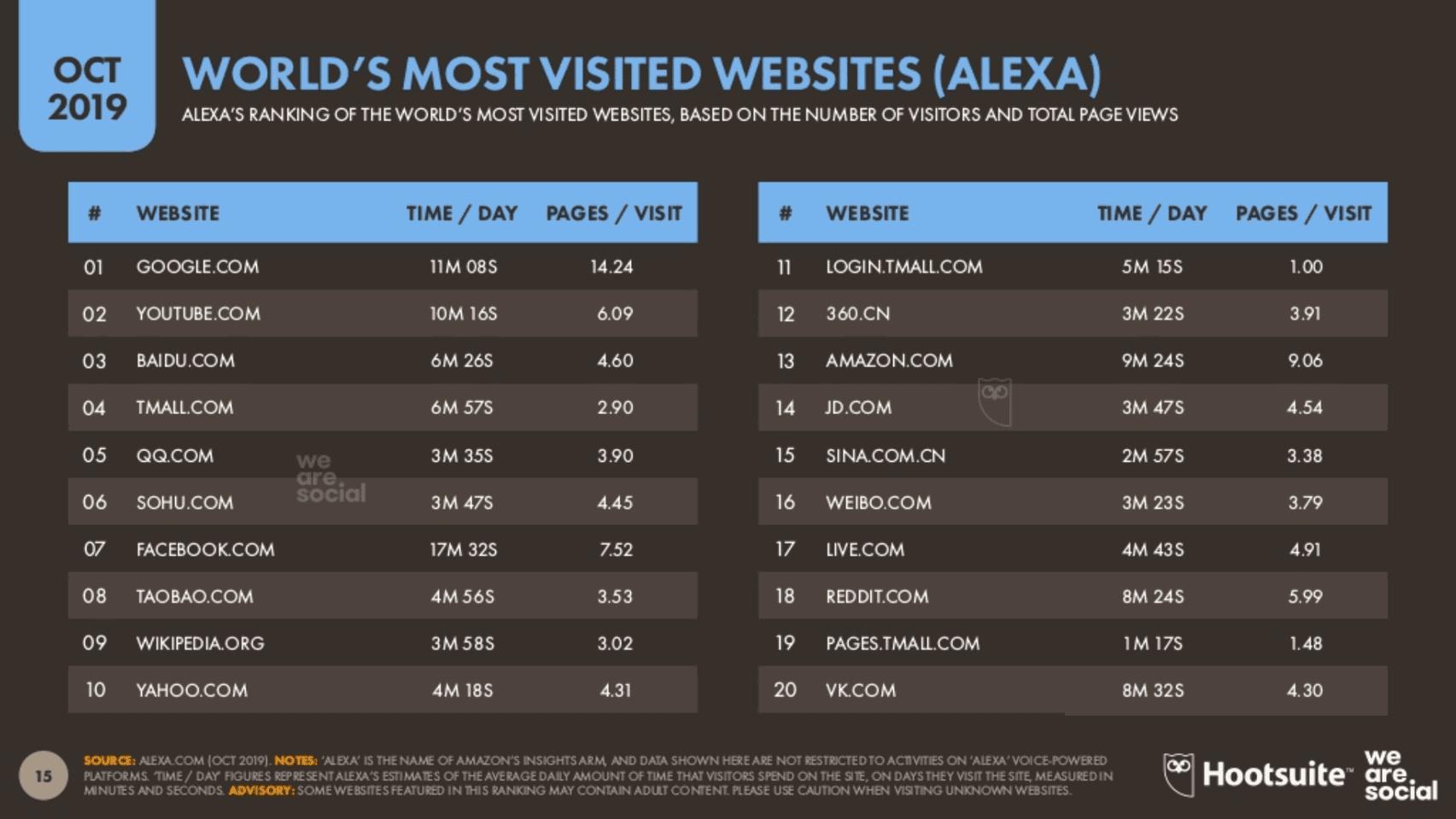 We Are Social 2019 4.Çeyrek Dünyada En Çok Ziyaret Edilen Siteler