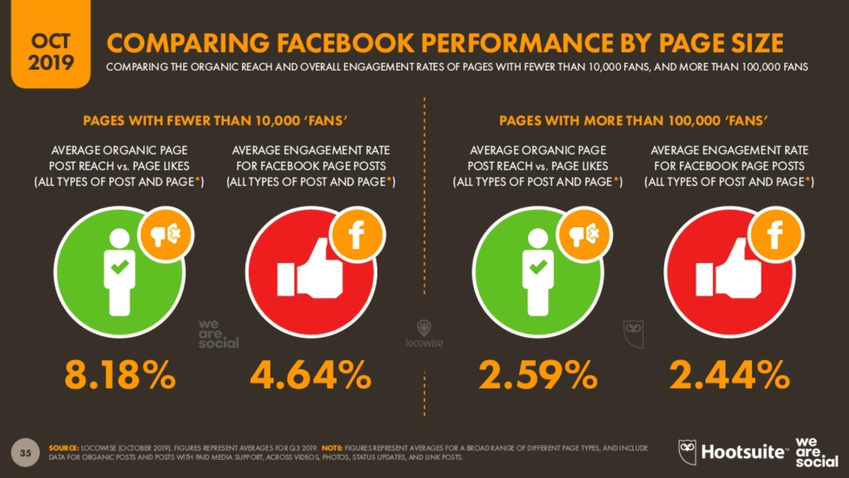 We Are Social 2019 4.Çeyrek Ortalama Facebook Erişimleri