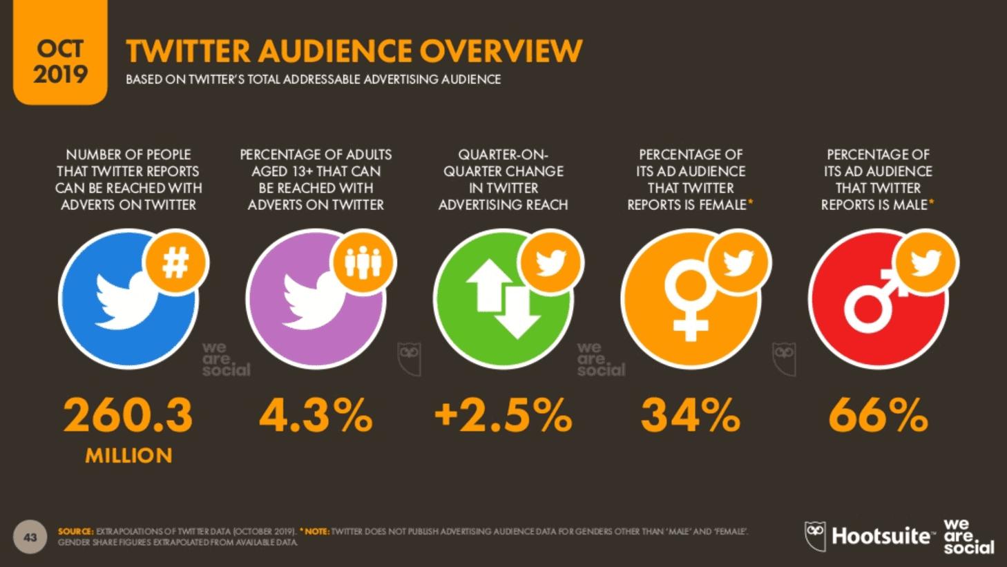 We Are Social 2019 4. Çeyrek Dünya Twitter İstatistikleri