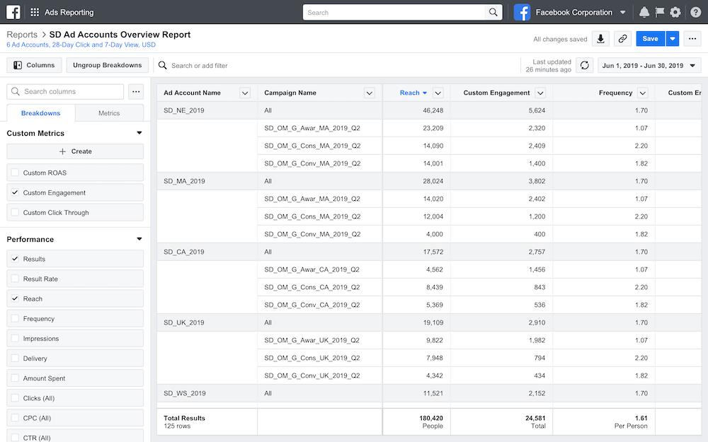 Facebook Çapraz Hesap Ölçümleme Özelliği