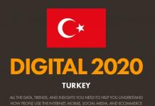 2020 Türkiye İnternet Kullanımı ve Sosyal Medya İstatistikleri