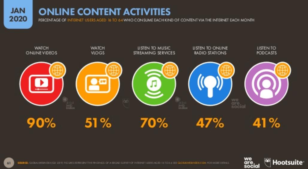 We Are Social 2020 Dünya İnternet Kullanım İstatistikleri - İnternet Kullanım Amaçları