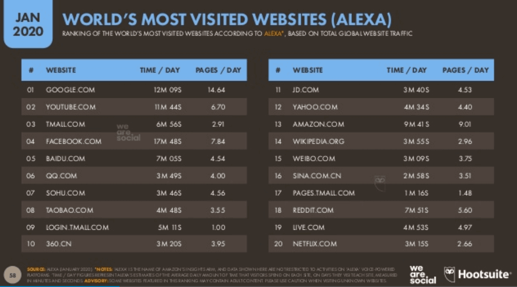 We Are Social 2020 Dünya İnternet Kullanım İstatistikleri -Dünyada En Çok Ziyaret Edilen Siteler