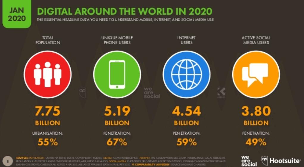 We Are Social 2020 Dünya İnternet, Sosyal Medya ve Mobil Kullanım İstatistikleri - Genel Tablo