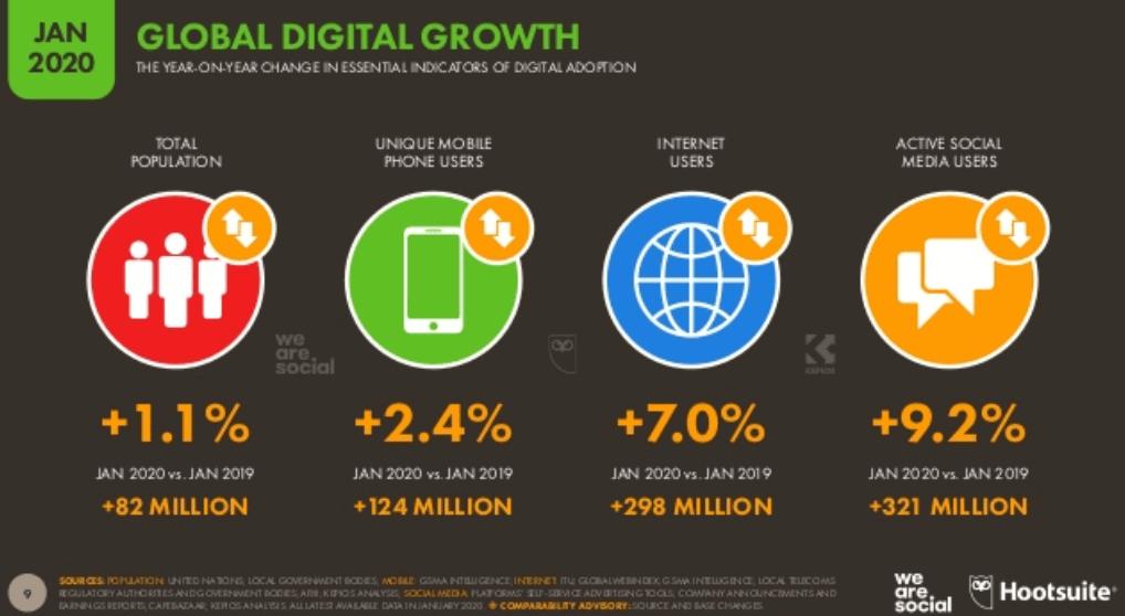 We Are Social 2020 Dünya İnternet, Sosyal Medya ve Mobil Kullanım İstatistikleri - Yıllık Büyüme Oranları
