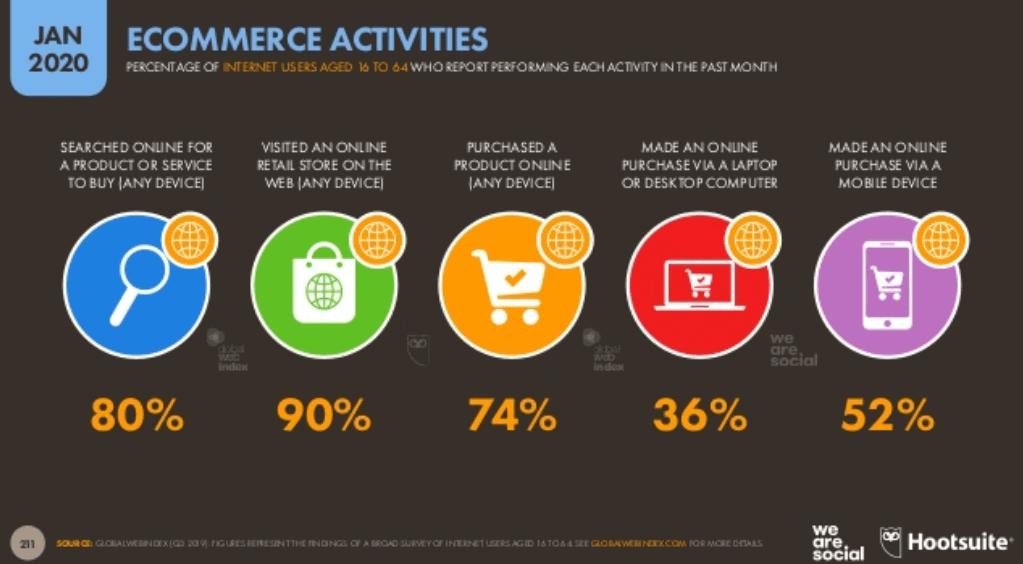 We Are Social 2020 Dünya E Ticaret İstatistikleri - Online Alışveriş Eğilimleri