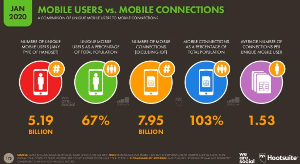 We Are Social 2020 Dünya Mobil Kullanım İstatistikleri - Genel Tablo