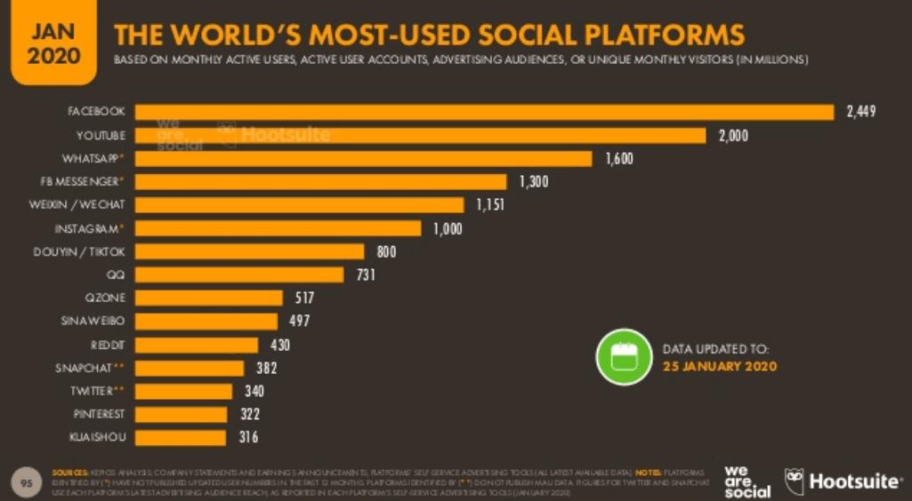 We Are Social 2020 Dünya Sosyal Medya Kullanım İstatistikleri - En Çok Kullanılan Sosyal Medya Platformları