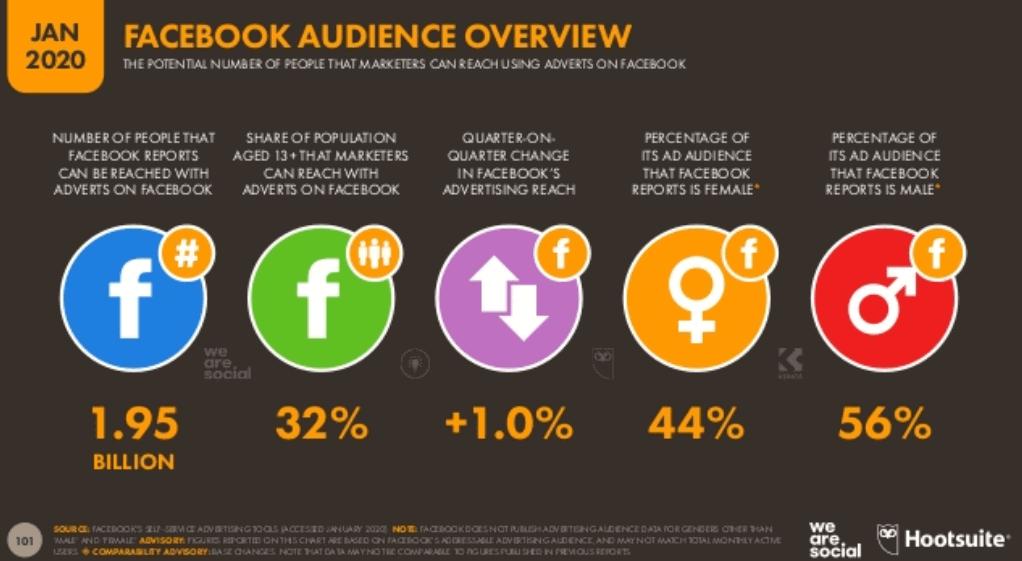 We Are Social 2020 Dünya Sosyal Medya Kullanım İstatistikleri - Facebook Kullanıcı İstatistikleri