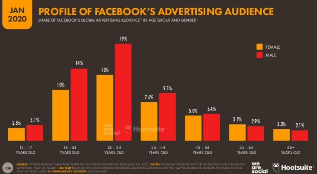 We Are Social 2020 Dünya Sosyal Medya Kullanım İstatistikleri - Facebook Kullanıcıları Yaş Dağılımları