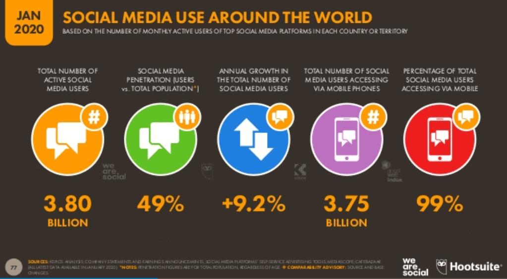We Are Social 2020 Dünya Sosyal Medya Kullanım İstatistikleri - Genel Tablo