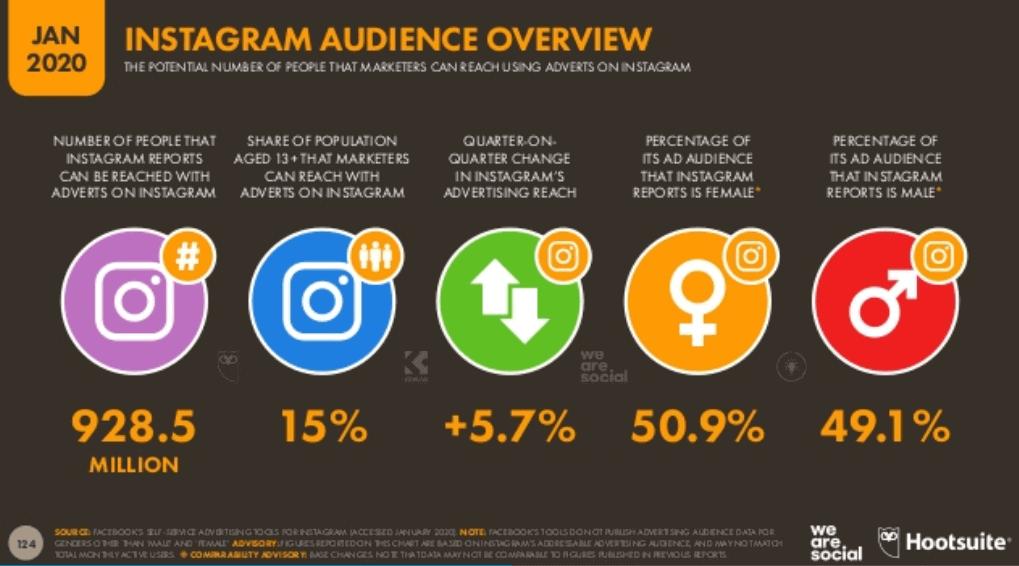 We Are Social 2020 Dünya Sosyal Medya Kullanım İstatistikleri - Instagram Kullanıcı İstatistikleri