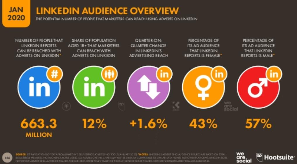 We Are Social 2020 Dünya Sosyal Medya Kullanım İstatistikleri - LinkedIn Kullanıcı İstatistikleri