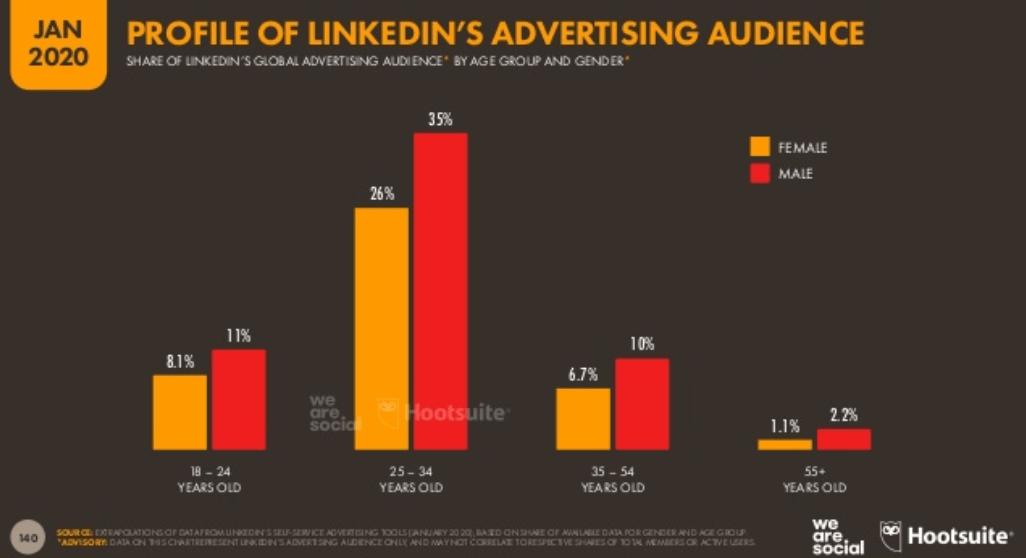 We Are Social 2020 Dünya Sosyal Medya Kullanım İstatistikleri - LinkedIn Kullanıcıları Yaş Dağılımları