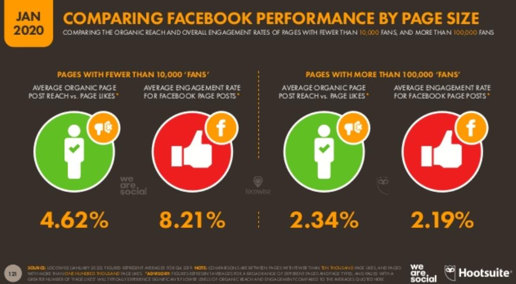 We Are Social 2020 Dünya Sosyal Medya Kullanım İstatistikleri - Ortalama Facebook Erişimleri