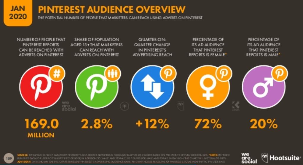 We Are Social 2020 Dünya Sosyal Medya Kullanım İstatistikleri - Pinterest Kullanıcı İstatistikleri